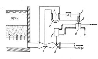 Sơ đồ hệ thống điều chỉnh tốc độ lọc bằng ống venturi