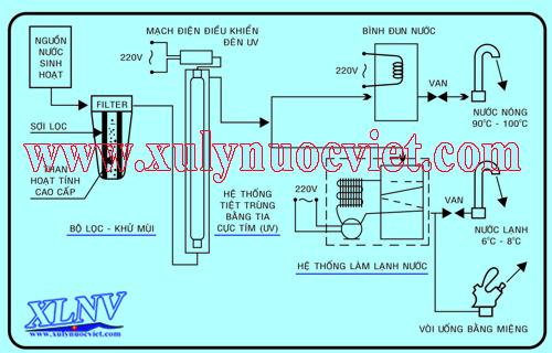 sơ đồ công nghệ cấp nước và làm nóng lạnh của máy nước uống nóng lạnh 3 vòi