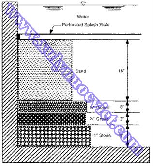 Mô hình ứng dụng bể lọc cát trong xử lý nước đơn giản mà hiêu quả cao
