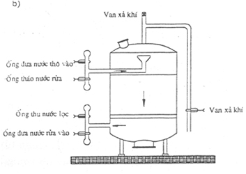 Hình giới thiệu cấu tạo bể lọc áp lực đặt đứng.