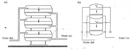 Hình giới thiệu cách sắp xếp bể lọc áp lực nằm ngang ở những nơi hiếm đất xây dựng (a) và hình giới thiệu cách sắp xếp bể lọc đứng khi thiếu mặt bằng xây dựng (b)