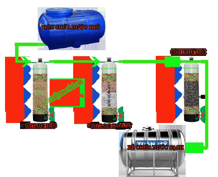 Sơ đồ công nghệ và cách đổ vật liệu lọc nước đúng cách